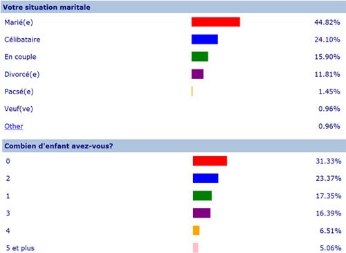 comment faire un sondage