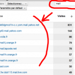 google analytics, campagne emailing, marketing par email