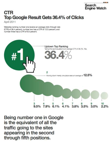 taux de clic, position google, longue traine, référencement naturel