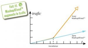 améliorer référencement, plus de trafic