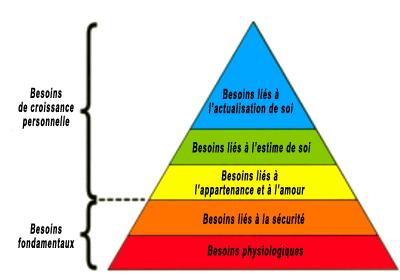 pyramide de maslow, changer ses habitudes, résistance au changement