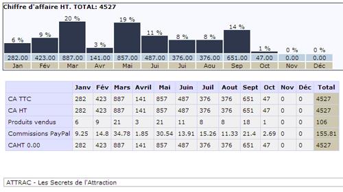 500 euros par mois, blog de niche